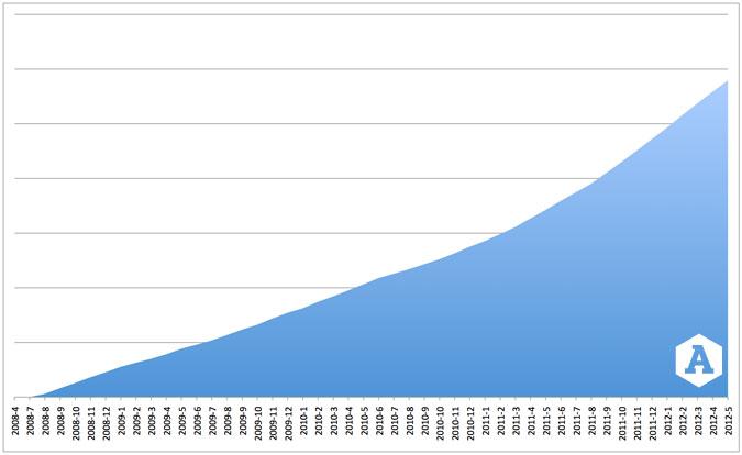 Error growth since 2008